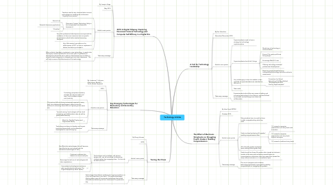 Mind Map: Technology Articles