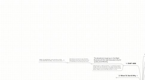 Mind Map: Evolution of YOUR Internet Business