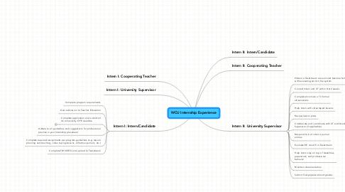 Mind Map: WCU Internship Experience