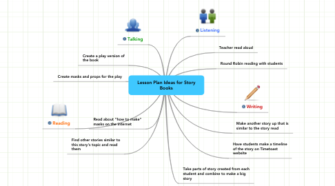 Mind Map: Lesson Plan Ideas for Story Books