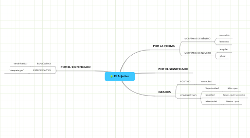 Mind Map: El Adjetivo