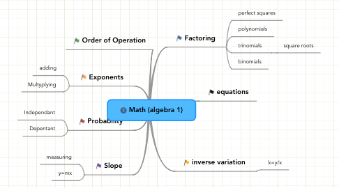 Mind Map: Math (algebra 1)