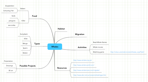 Mind Map: Whales