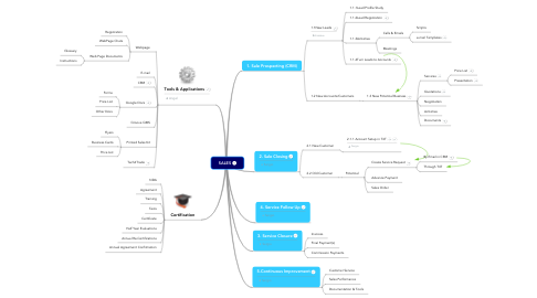 Mind Map: SALES