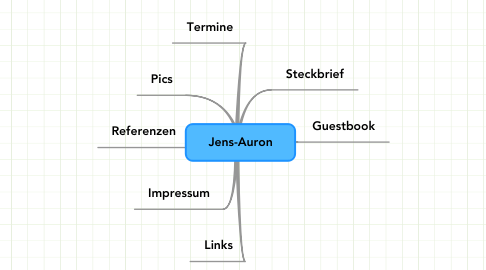 Mind Map: Jens-Auron