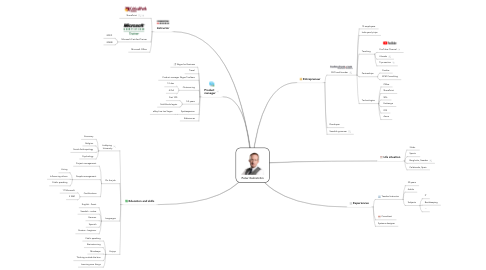 Mind Map: Peter Kalmström