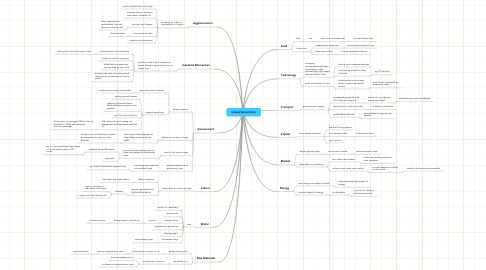 Mind Map: Industrial Location