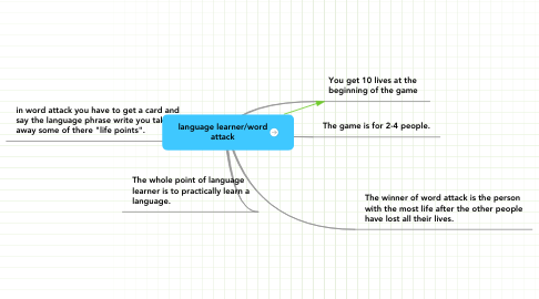 Mind Map: language learner/word attack