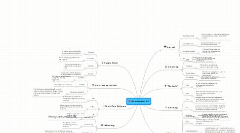 Mind Map: Globailization 3.0
