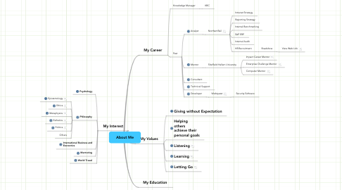 Mind Map: About Me