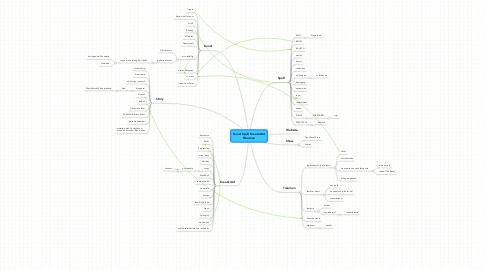 Mind Map: Kunst Spaß Kreativität Träumen