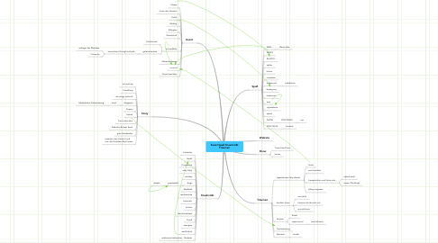 Mind Map: Kunst Spaß KreativitätTräumen