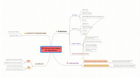 Mind Map: BTS Services Informatiques aux Organisations