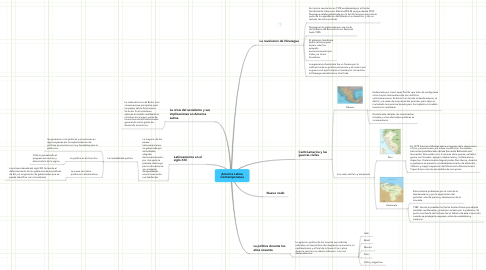 Mind Map: America Latina Contemporanea