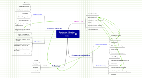Mind Map: Positioning Education Within Community Media