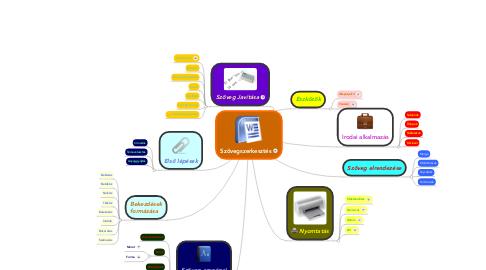 Mind Map: Szövegszerkesztés