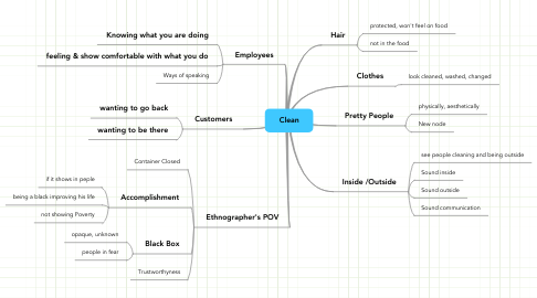 Mind Map: Clean