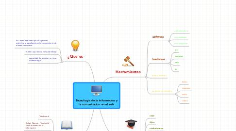 Mind Map: Tecnologia de la informacion yla comunicacion en el aula