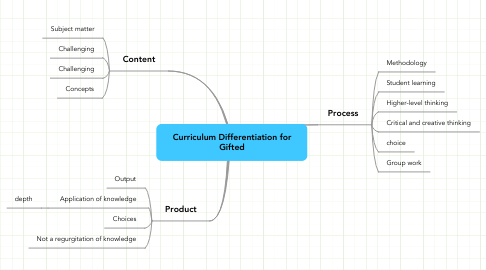 Mind Map: Curriculum Differentiation for