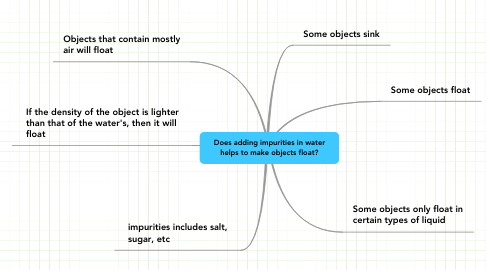 Mind Map: Does adding impurities in water helps to make objects float?