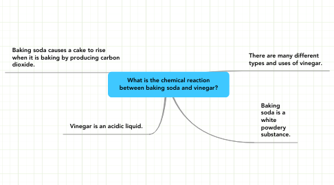 Mind Map: What is the chemical reaction between baking soda and vinegar?
