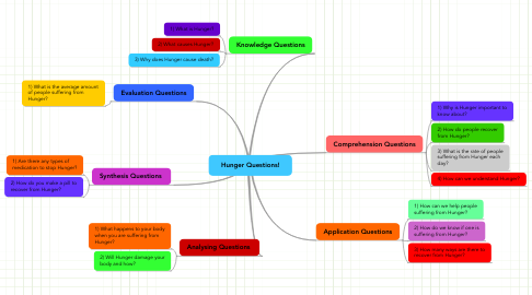 Mind Map: Hunger Questions!