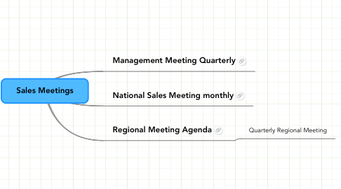 Mind Map: Sales Meetings