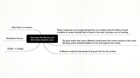Mind Map: How does the Mentos and