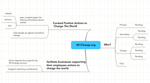 Mind Map: 401Change.org