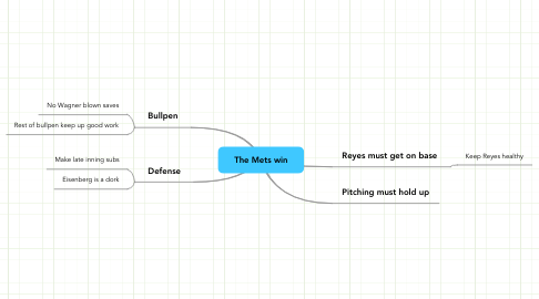 Mind Map: The Mets win