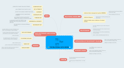 Mind Map: THE RELATIONAL DATA MODEL