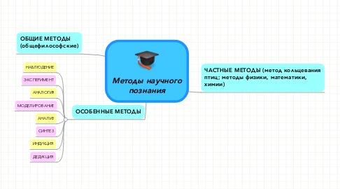 Mind Map: Методы научного познания