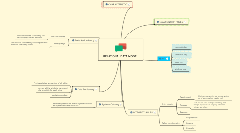 Mind Map: RELATIONAL DATA MODEL