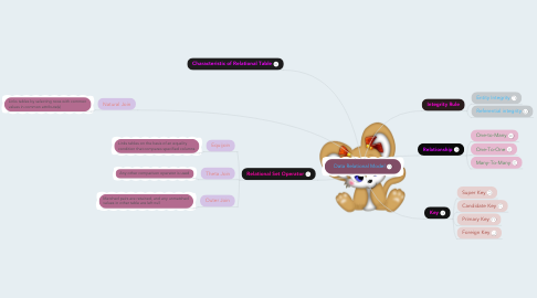 Mind Map: Data Relational Model