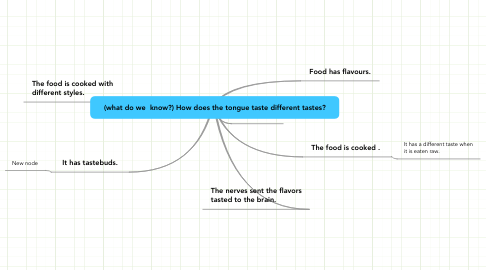 Mind Map: (what do we  know?) How does the tongue taste different tastes?