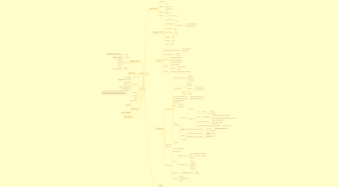 Mind Map: TFHstudents - 2011
