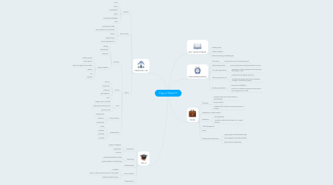 Mind Map: Copy of FACULTY
