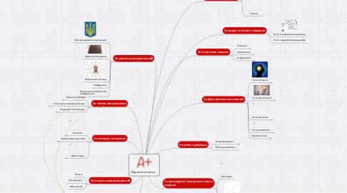 Mind Map: Педагогічні тести