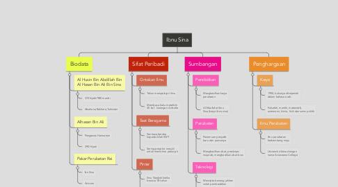 Mind Map: Ibnu Sina