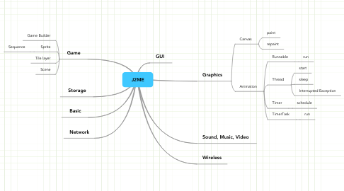 Mind Map: J2ME