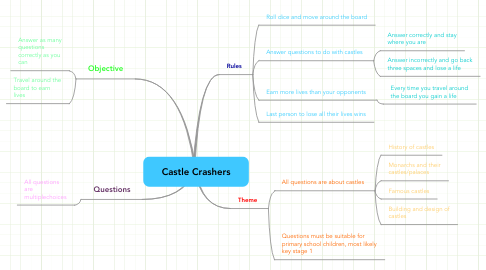 Mind Map: Castle Crashers