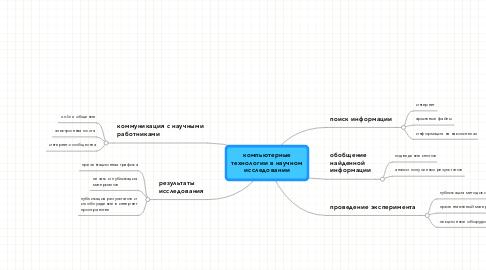 Mind Map: компьютерные технологии в научном исследовании