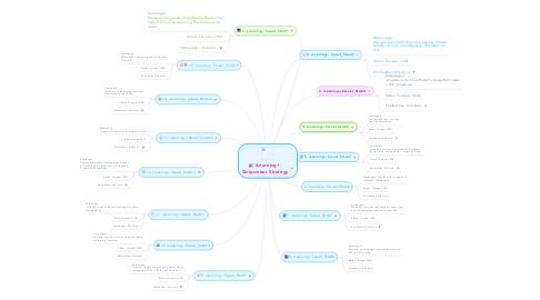 Mind Map: iLearning+  Skripsweet Strategy
