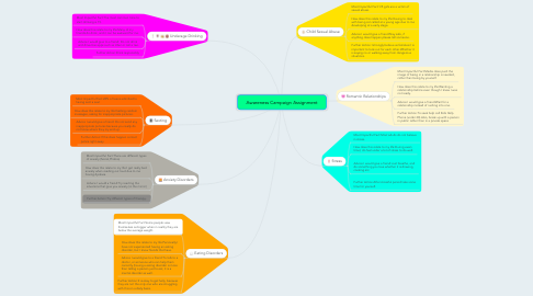 Mind Map: Awareness Campaign Assignment