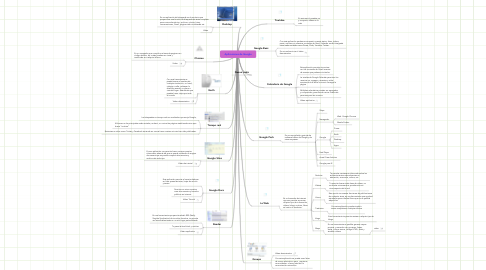 Mind Map: Aplicaciones de Google