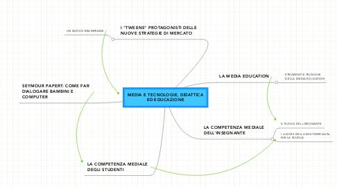 Mind Map: MEDIA E TECNOLOGIE, DIDATTICA ED EDUCAZIONE