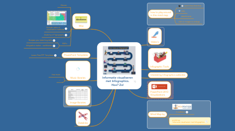Mind Map: Informatie visualiseren met Infographics. Hoe? Zo!