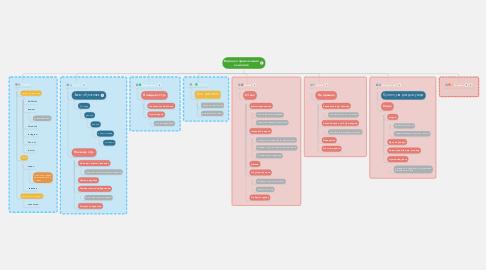 Mind Map: Воронка привлечения клиентов