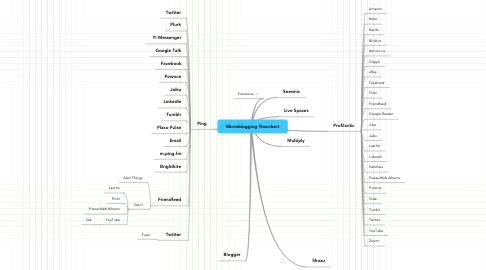 Mind Map: Microblogging Flowchart