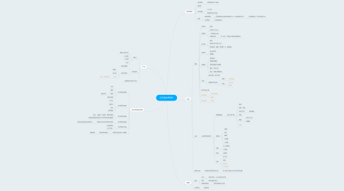 Mind Map: 亞馬遜熱帶雨林